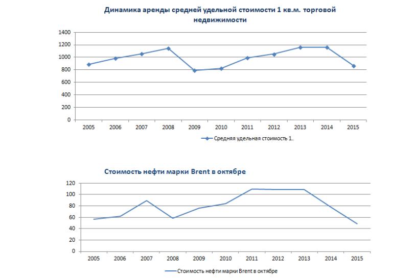 <p>Динамика аренды средней удельной стоимости 1 кв.мторговой недвижимости и стоимости нефти марки Brent</p>