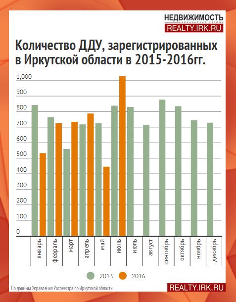 Коммерческая недвижимость иркутская область аналитика коммерческая недвижимость в краснодаре в новостройках