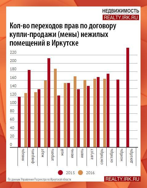 Иркутск коммерческая недвижимость аналитика ступино недвижимость коммерческая