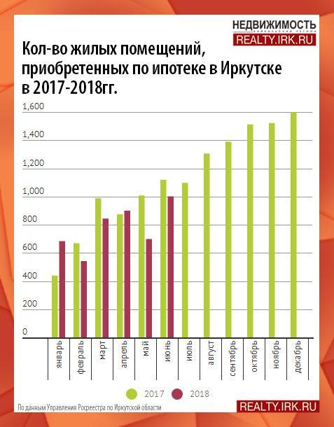 Ипотечный брокер в иркутске увеличение ндфл