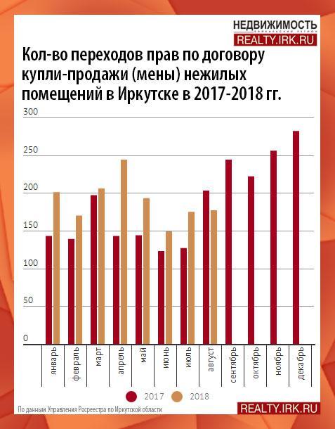 Коммерческая недвижимость ярославской области аналитика коммерческая недвижимость в тольятти аренда