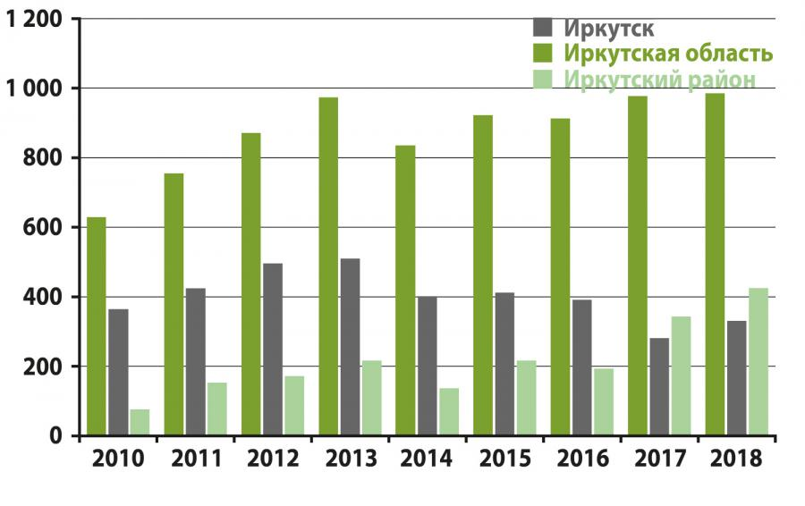 кредит без проблем в иркутске